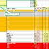 週の見積時間欄から日付指定フィルタをかける(Excel VBA 自作タスク管理ツール機能拡張)