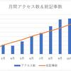 ブログ開始から10ヶ月、月間8000アクセスで長期停滞中