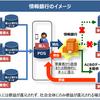 「情報信託機能の認定に係る指針」の概要(情報銀行とは)