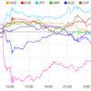 【株 FX】ニュージーランド、インド、タイの中央銀行が政策金利の引き下げを決定