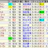 第157回天皇賞(春)(GI)