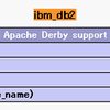 Zend Server CE 5.0 for IBM iのdb2_bind_paramで