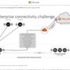 Office365 クラウド利用時の最適なネットワーク構成について説明がなされていました