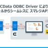 スマレジ API から取得した商品や取引データを Power BI で可視化する:CData ODBC Smaregi Driver