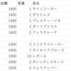 【注意馬結果】 11/26(土) 11/27(日) JRA京都・東京 京都2歳S(G3) ジャパンカップ(G1)