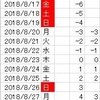 VBAで休日判定処理を使って、指定営業日数後の日付を取得する