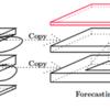 Convolutional LSTM
