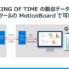 クラウド勤怠管理システム KING OF TIME の勤怠データを MotionBoard で可視化