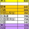 都道府県で「最低時給」が違う理由