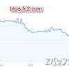 はてな以外のFC2ブログやアメブロも2月のGoogleアルゴリズム更新でアクセス激減