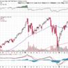 S&P500は高値を更新したけどSPXLはどうなのか