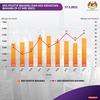 マレーシア政府、過去最高の死亡者数の対応に苦慮