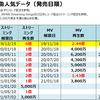 YOASOBIのストリーミング・MV再生回数&フル配信ダウンロード売上ランキング