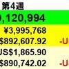 1億円プライヤーからの転落...】投資状況 2021年2月第4週