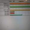11月4週のFX自動売買の口座状況(為替 含み損)