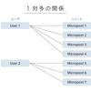 【未経験プログラミング】twitterクローン【34日】