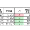 ドル円、底ロング・セカンドトライアル