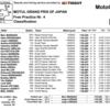 ★MotoGP2016日本GP FP4結果