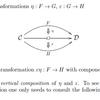 関手と自然変換の計算に出てくる演算子記号とか