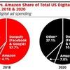AmazonVSGoogleVSFacebook広告ビジネスにおける巨大テック企業の争い