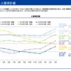 【レオパレス決算】業績予想113億(22.3期)、235億(23.3期)は本当?