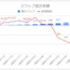 【毎日100円積立/簡単なFX少額投資】運用12週目のスワップ不労所得は+8.7円(累計67.5円)でした