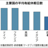 主要5ヶ国の平均有給休暇日数 日本は最下位