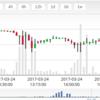 3月25日11時30分、ビットコインマーケット1000ドル割れからのジリ下げ