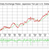 FXで稼ぐ~FXの利益とは