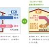 換気システム①高気密高断熱あっての換気システム。