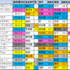 【阪急杯(G3) 偏差値確定2021】1位はダノンファンタジー