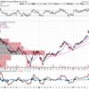 アリババ(BABA)2018Q1決算と株価