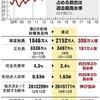 「香港:条例は廃案、行政長官辞任は中国認めず」「年収200万未満が75%、非正規が40%」「吉本興行と沖縄」