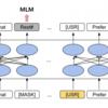 【24日目】TOD-BERT: Pre-trained Natural Language Understanding for Task-Oriented Dialogue