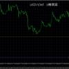 トレード結果 USD/CHF