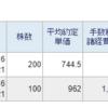 ヒップ(2136)を200株、ホシデン(6804)を100株買い増しました。