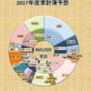 2017年度の家計予算を考えてみる。支出460,000くらいかな。【共働き家計簿】