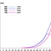 胆のうガンになりやすい年齢と 初期症状、生存率は?について