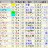 第36回ジャパンカップ(GI)