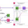 AWS LambdaカスタムリソースでCloudFrontオリジンフェイルオーバー用S3バケットを作成するAWS Cloudformationスタックを別リージョンにデプロイする