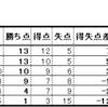 ワールドカップのロシア大会のアジア最終予選B組第6戦(vs UAE)において日本代表が勝利を収めたことについて