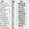 函館スプリンS&ユニコーンステークス2019 軸馬予想