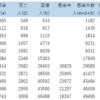 データ更新~コロナウィルスのデータサイエンス(その12)