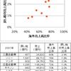 日本商工会議所こそ消費税増税問題のカギを握っている