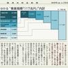 経済同好会新聞 第59号 「真水27.6兆円 事業規模の中身はカサアゲノミクス」
