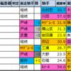 【弥生賞ディープインパクト記念(G2)枠順確定2021】全頭詳細コメントつき