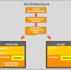【Android】TensorFlow LiteのMobilenetサンプルコードをビルド&実機インストール・実行する方法と雑感 (Android Studio 3.0)