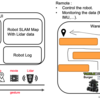 Remote monitoring system for operating and monitoring robots based on simple user interface