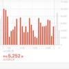 2月の歩数