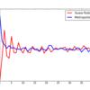 論文「Markov Chain Monte Carlo Method without Detailed Balance」の実装